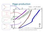 higgs production1