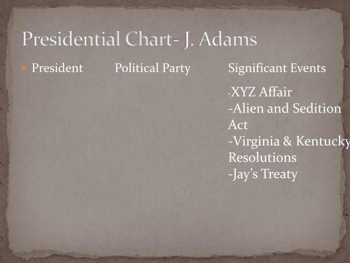 Presidential Chart- J. Adams