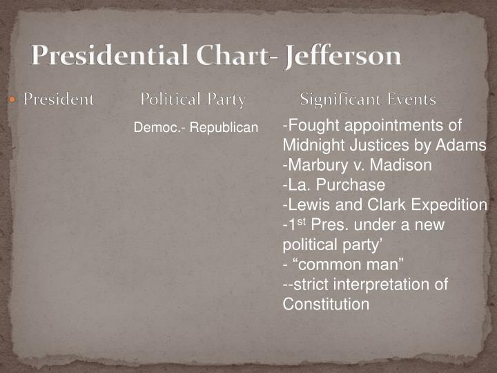 Presidential Chart- Jefferson