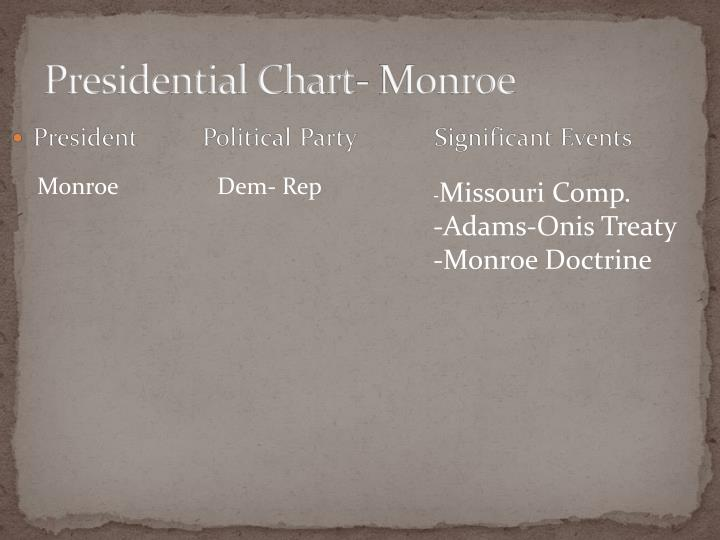 Presidential Chart- Monroe