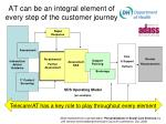 at can be an integral element of every step of the customer journey
