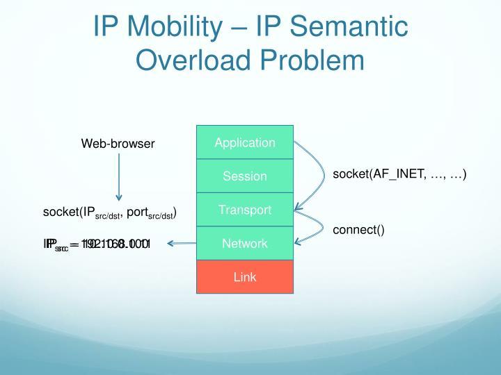 IP Mobility – IP Semantic Overload Problem