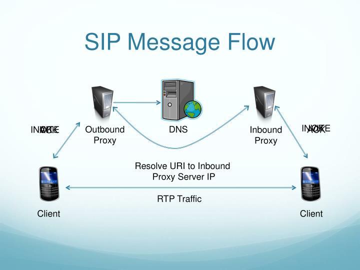 SIP Message Flow