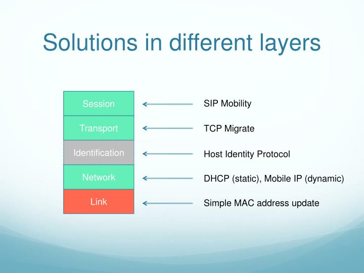 Solutions in different layers