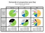 demande et proposition post bac bassin ard che m ridionale source apb 2013