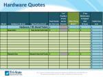 hardware quotes