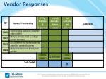 vendor responses