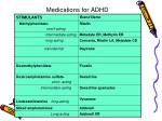 medications for adhd