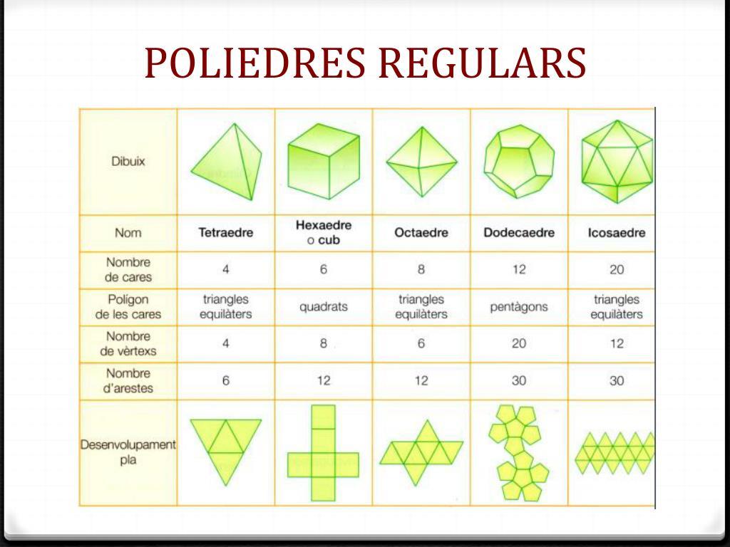 PPT - COSSOS GEOMÈTRICS. VOLUM PowerPoint Presentation, free ...