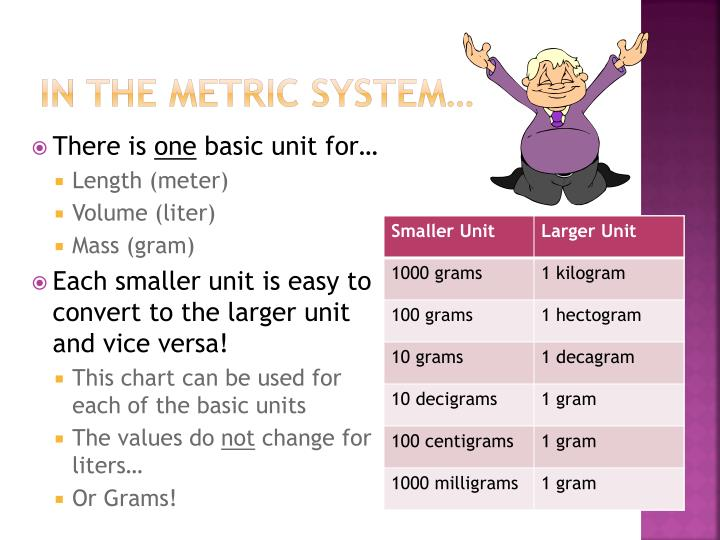 In the metric system