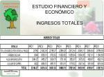 estudio financiero y econ mico ingresos totales