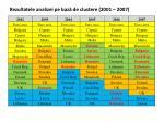 rezultatele analizei pe baz de clustere 2001 2007