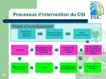 processus d intervention du csi
