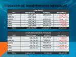 deduccion de transferencias mensuales