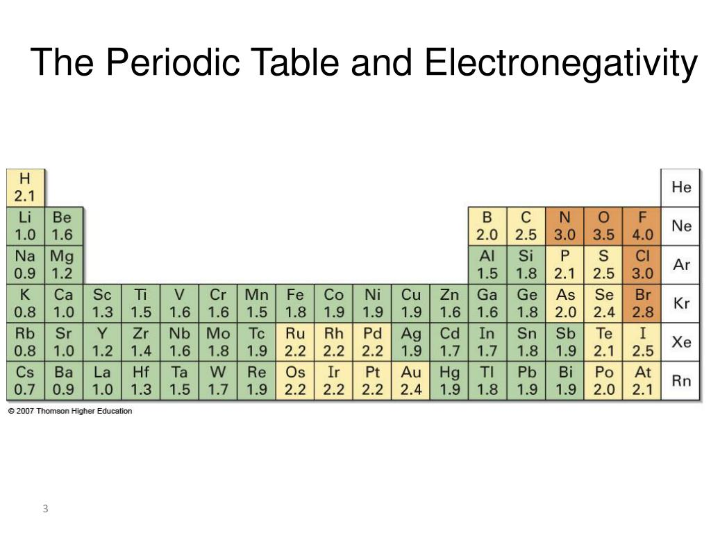 Periodic table and electronegativity gallery periodic table images periodic table and electronegativity gallery periodic table images ppt 21 polar covalent bonds electronegativity powerpoint the gamestrikefo Images