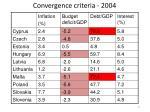 convergence criteria 2004