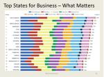 top states for business what matters