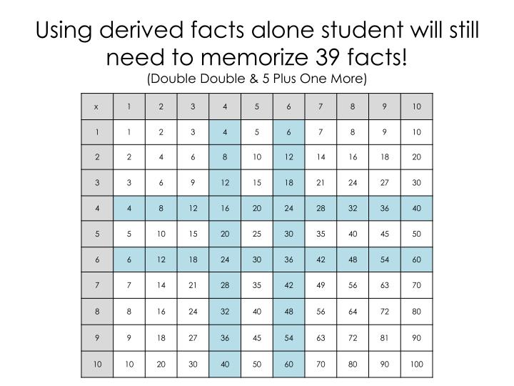 Using derived facts alone student will still need to memorize 39 facts!