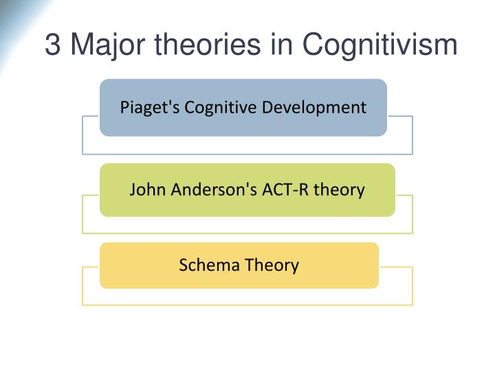 cognitivist theory