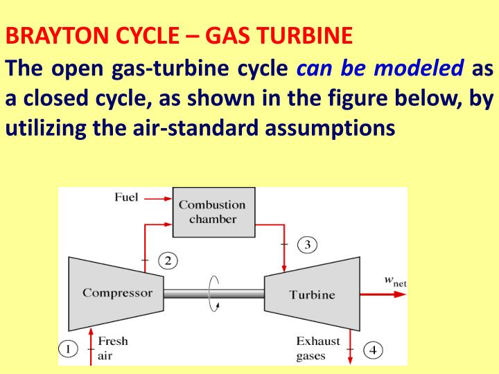 BRAYTON CYCLE – GAS TURBINE
