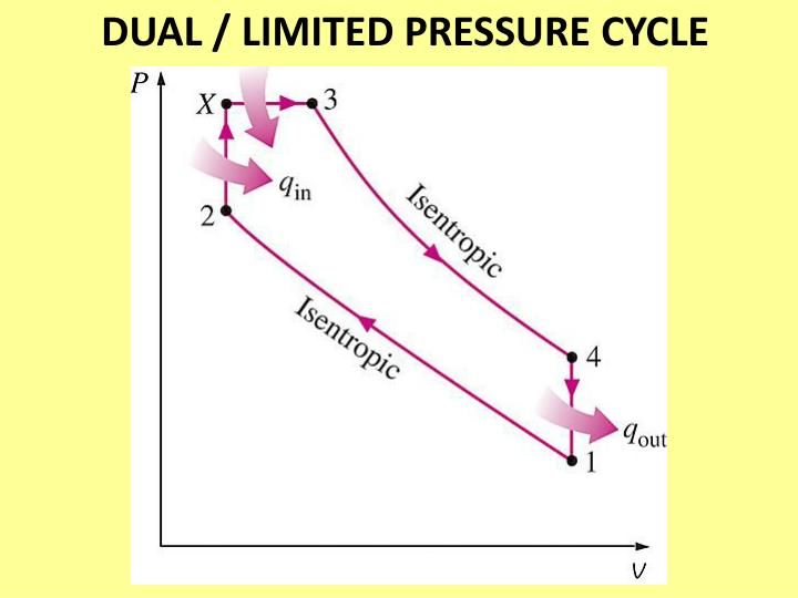DUAL / LIMITED PRESSURE CYCLE