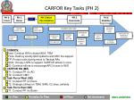 carfor key tasks ph 2