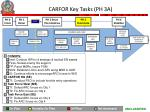 carfor key tasks ph 3a
