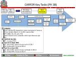 carfor key tasks ph 3b