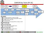 carfor key tasks ph 3c