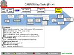 carfor key tasks ph 4