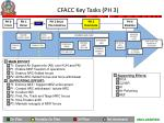 cfacc key tasks ph 3