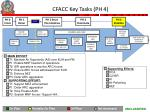 cfacc key tasks ph 4