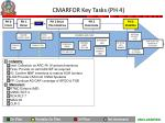cmarfor key tasks ph 4