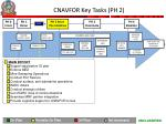 cnavfor key tasks ph 2