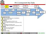 ph 1 component key tasks