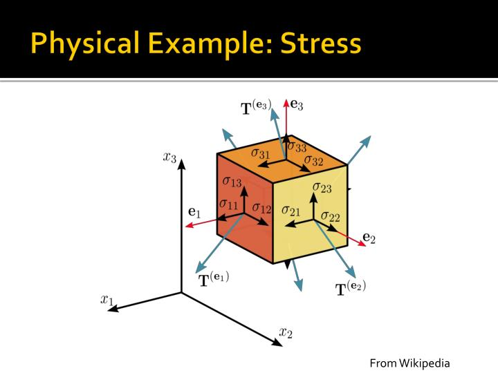 Physical Example: Stress