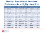 reality best global business environments highly unionized