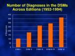 number of diagnoses in the dsms across editions 1952 1994