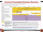 vaccine preventable diseases routine