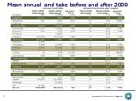 mean annual land take before and after 2000