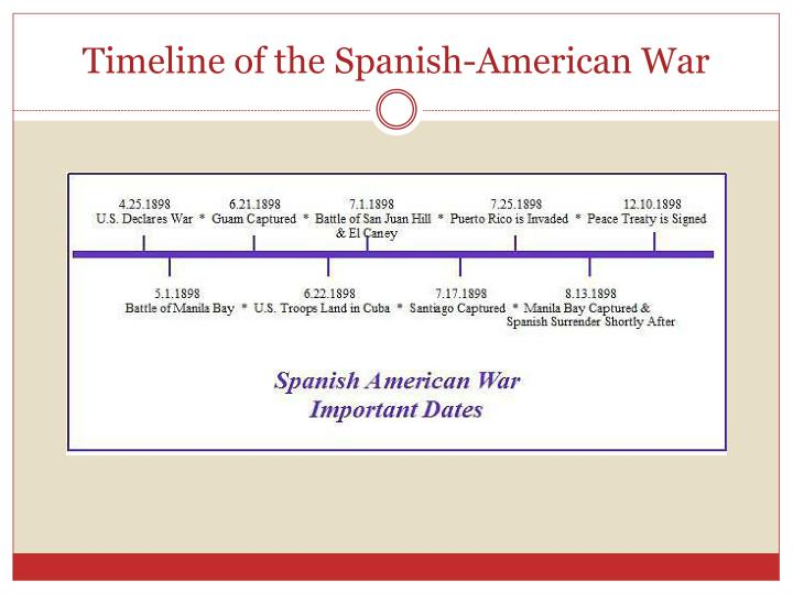 Timeline of the Spanish-American War