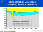 composition of u s gross domestic product 1929 2010
