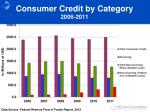 consumer credit by category 2006 2011