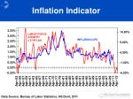 inflation indicator