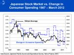japanese stock market vs change in consumer spending 1 987 march 2012