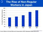 the rise of non regular workers in japan