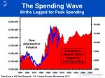 the spending wave births lagged for peak spending
