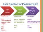 data timeline for planning team