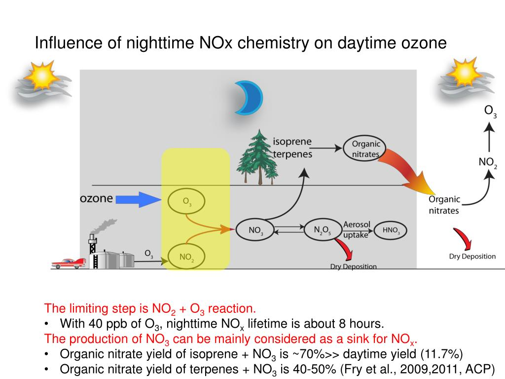 PPT - Organic nitrates and ozone during SENEX PowerPoint