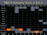 pm2 5 advisory days in bvld